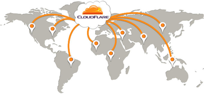 Cloudflare perfect instellen