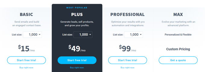 GetResponse review pricing